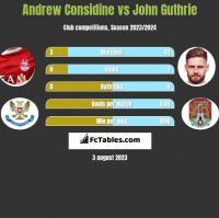 Andrew Considine vs John Guthrie h2h player stats