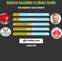 Andrew Considine vs Nicky Devlin h2h player stats