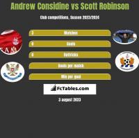 Andrew Considine vs Scott Robinson h2h player stats