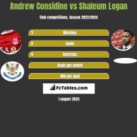 Andrew Considine vs Shaleum Logan h2h player stats