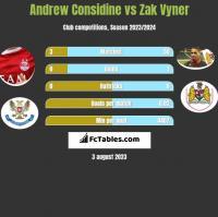 Andrew Considine vs Zak Vyner h2h player stats