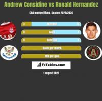 Andrew Considine vs Ronald Hernandez h2h player stats