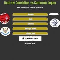 Andrew Considine vs Cameron Logan h2h player stats