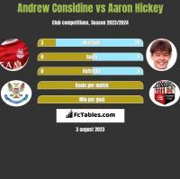 Andrew Considine vs Aaron Hickey h2h player stats