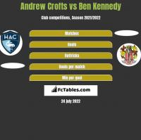 Andrew Crofts vs Ben Kennedy h2h player stats