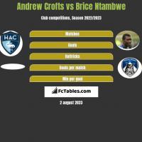 Andrew Crofts vs Brice Ntambwe h2h player stats