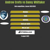 Andrew Crofts vs Danny Whittaker h2h player stats