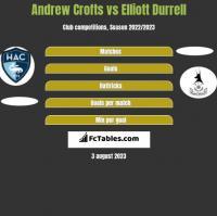 Andrew Crofts vs Elliott Durrell h2h player stats