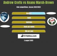 Andrew Crofts vs Keanu Marsh-Brown h2h player stats