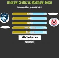 Andrew Crofts vs Matthew Dolan h2h player stats