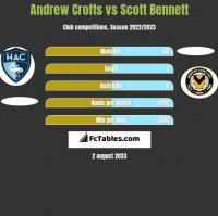 Andrew Crofts vs Scott Bennett h2h player stats
