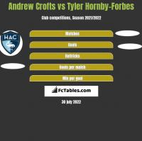 Andrew Crofts vs Tyler Hornby-Forbes h2h player stats