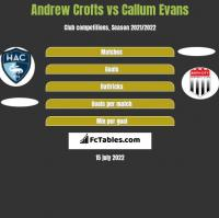 Andrew Crofts vs Callum Evans h2h player stats