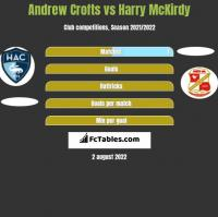 Andrew Crofts vs Harry McKirdy h2h player stats