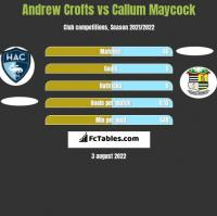 Andrew Crofts vs Callum Maycock h2h player stats
