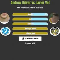 Andrew Driver vs Javier Vet h2h player stats