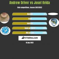 Andrew Driver vs Josef Kvida h2h player stats