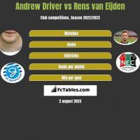 Andrew Driver vs Rens van Eijden h2h player stats