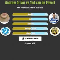 Andrew Driver vs Ted van de Pavert h2h player stats