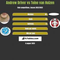 Andrew Driver vs Toine van Huizen h2h player stats