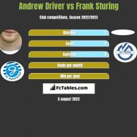 Andrew Driver vs Frank Sturing h2h player stats