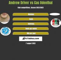 Andrew Driver vs Cas Odenthal h2h player stats