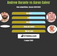 Andrew Durante vs Aaron Calver h2h player stats