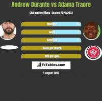 Andrew Durante vs Adama Traore h2h player stats