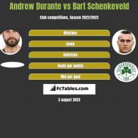 Andrew Durante vs Bart Schenkeveld h2h player stats