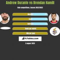 Andrew Durante vs Brendan Hamill h2h player stats
