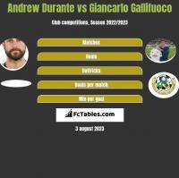 Andrew Durante vs Giancarlo Gallifuoco h2h player stats