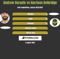 Andrew Durante vs Harrison Delbridge h2h player stats