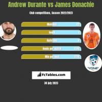 Andrew Durante vs James Donachie h2h player stats
