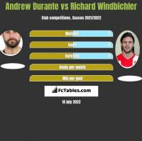 Andrew Durante vs Richard Windbichler h2h player stats