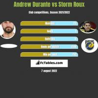 Andrew Durante vs Storm Roux h2h player stats