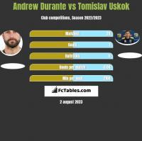 Andrew Durante vs Tomislav Uskok h2h player stats