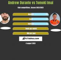 Andrew Durante vs Tomoki Imai h2h player stats