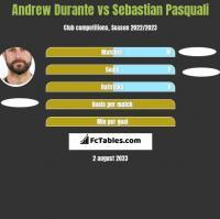 Andrew Durante vs Sebastian Pasquali h2h player stats