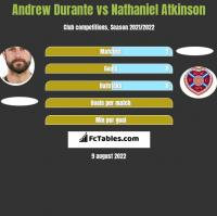 Andrew Durante vs Nathaniel Atkinson h2h player stats