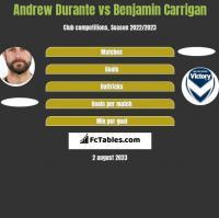 Andrew Durante vs Benjamin Carrigan h2h player stats
