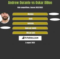 Andrew Durante vs Oskar Dillon h2h player stats