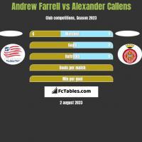 Andrew Farrell vs Alexander Callens h2h player stats