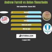 Andrew Farrell vs Anton Tinnerholm h2h player stats