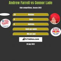 Andrew Farrell vs Connor Lade h2h player stats