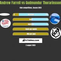 Andrew Farrell vs Gudmundur Thorarinsson h2h player stats