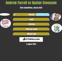 Andrew Farrell vs Gustav Svensson h2h player stats