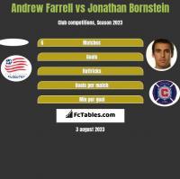 Andrew Farrell vs Jonathan Bornstein h2h player stats