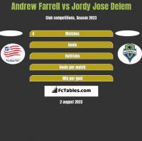 Andrew Farrell vs Jordy Jose Delem h2h player stats