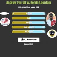 Andrew Farrell vs Kelvin Leerdam h2h player stats