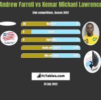 Andrew Farrell vs Kemar Michael Lawrence h2h player stats